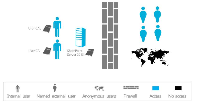 sharepoint server 2016 license key